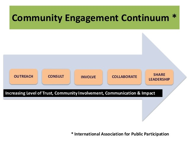 Community engagement Continuum Chart