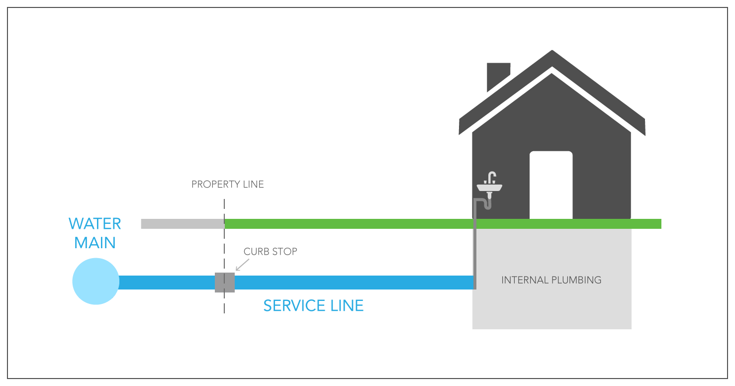Residential Pipe Graphic