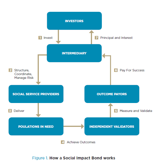 How a Social Impact Bond works