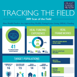How HEalht Funders Approach HEAL Infographic