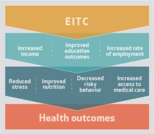 EITC -> Health Outcomes